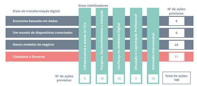 Figura 1: Eixos temáticos as E-Digital-pag. 9