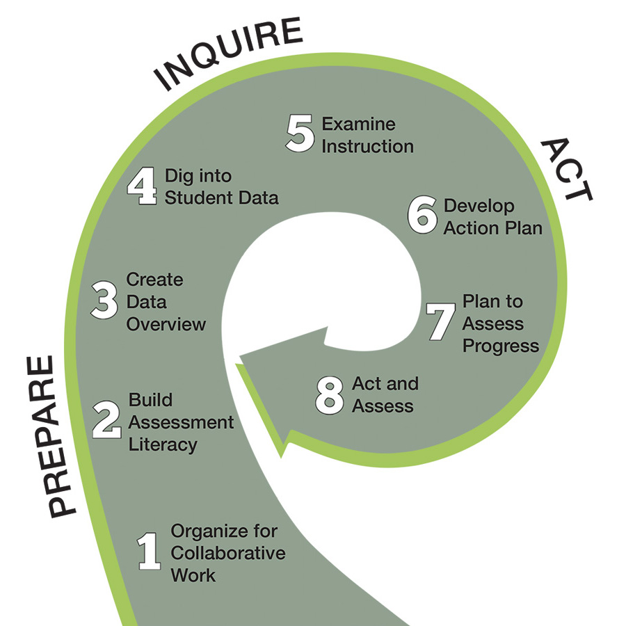 The 8 Steps of Data Wise, presented in a curved arrow where step 8 points back at step 3. The Prepare section contains steps 1-3. The Inquire section contains steps 4-5. The Act section contains steps 6-8. Step 1 is Organize for Collaborative Work. Step 2 is Build Assessment Literacy. Step 3 is Create Data Overview. Step 4 is Dig into Student Data. Step 5 is Examine Instruction. Step 6 is Develop Action Plan. Step 7 is Plan to Assess Progress. Step 8 is Act and Assess.
