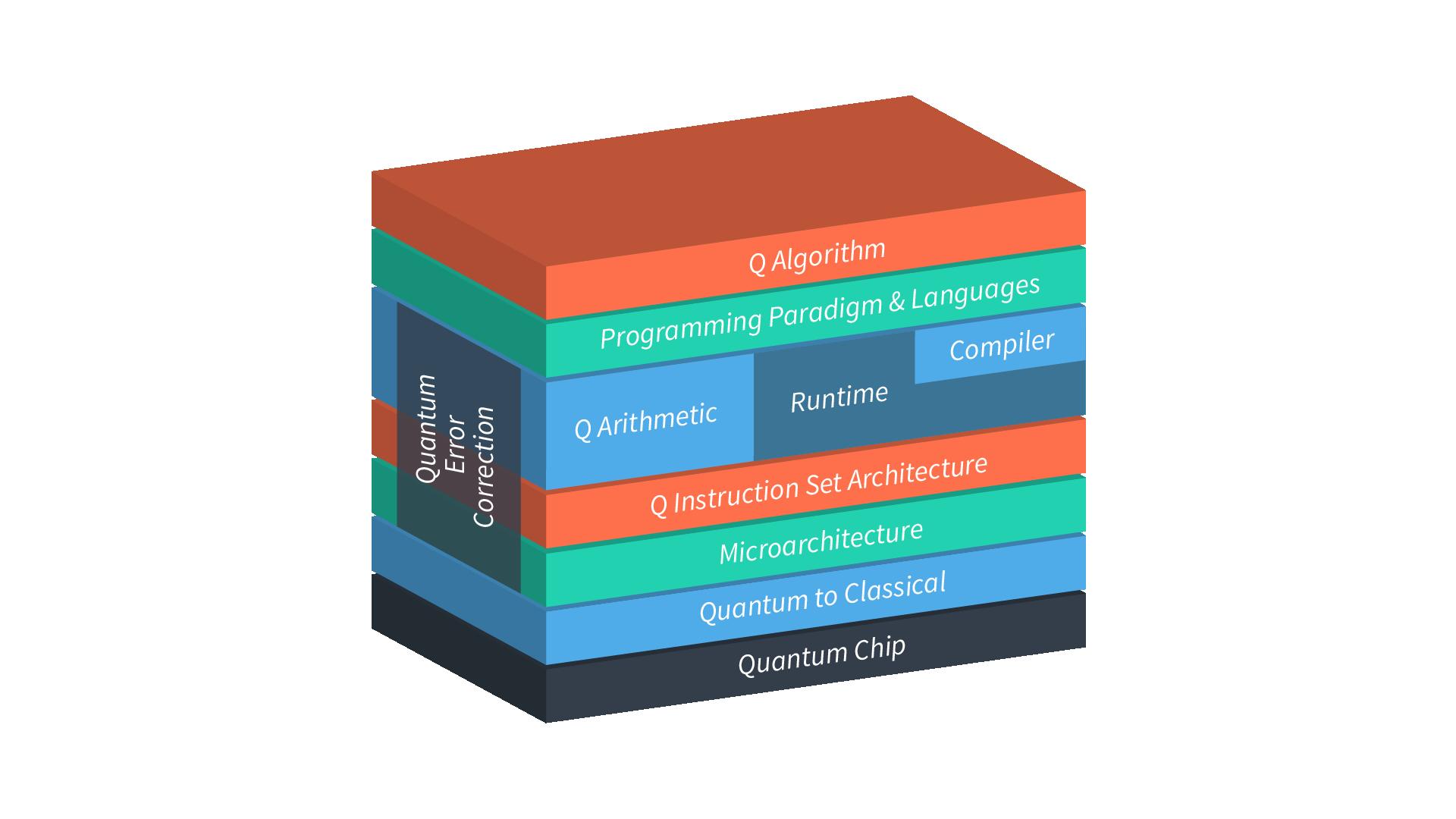 Quantum Computer Stack
