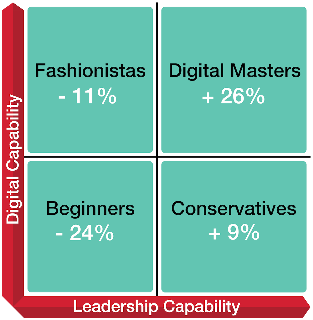 Figure 1 - this 2X2 has digital capability on the Y axis and leadership capability on the x axis. The Beginner is in the bottom left at -24%, the Fashionista is in the top left at -11%, the Conservative is in the bottom left at +9% and the Digital Master is in the top right at +26%